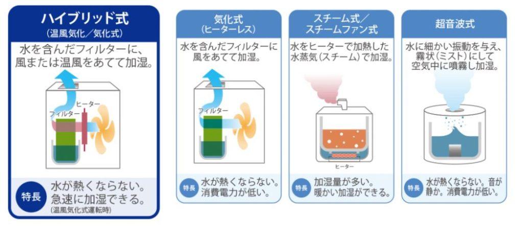 DAINICHI 温風気化式