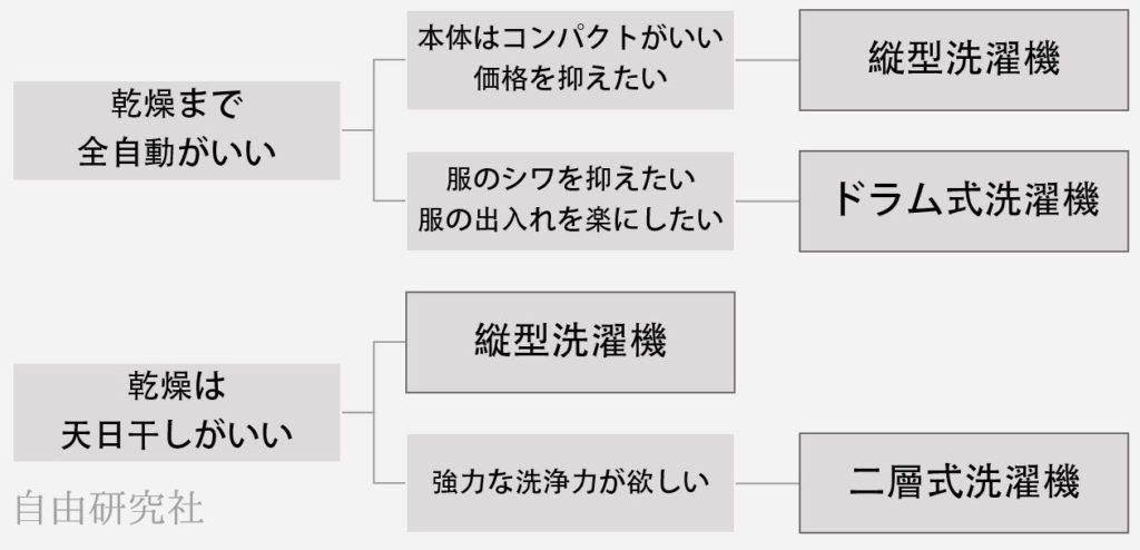 洗濯機の選び方チャート図